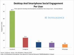 social-engagement-index-desktop-smartphone